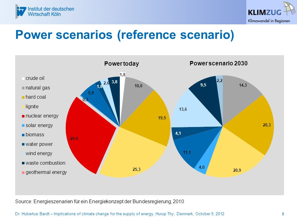 Power scenarios (reference scenario) Source: Energieszenarien für ein Energiekonzept der Bundesregierung, 2010 Power scenario 2030 8Dr.