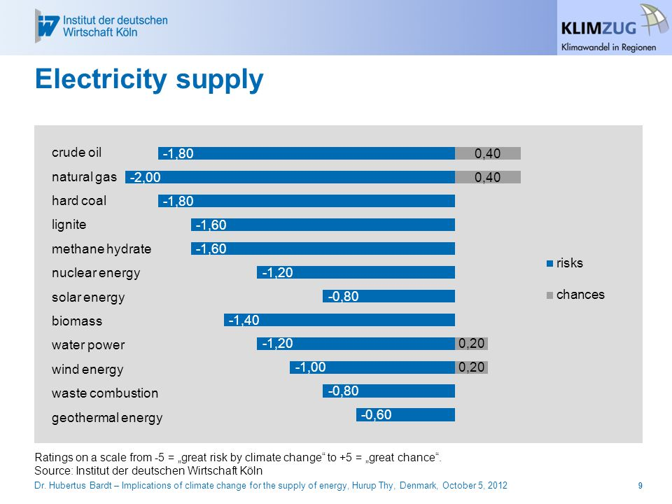 "Electricity supply Ratings on a scale from -5 = ""great risk by climate change to +5 = ""great chance ."