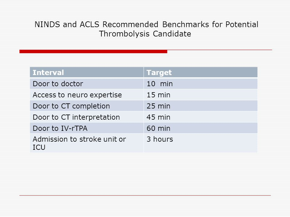 NINDS and ACLS Recommended Benchmarks for Potential Thrombolysis Candidate IntervalTarget Door to doctor10 min Access to neuro expertise15 min Door to CT completion25 min Door to CT interpretation45 min Door to IV-rTPA60 min Admission to stroke unit or ICU 3 hours