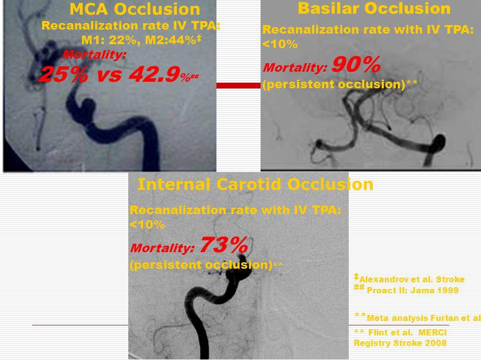 Recanalization rate IV TPA: M1: 22%, M2:44% ‡ Mortality: 25% vs 42.9 % ## Recanalization rate with IV TPA: <10% Mortality: 73% (persistent occlusion)