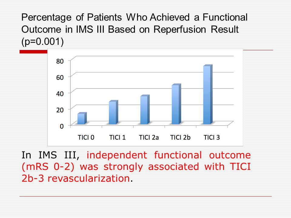 Percentage of Patients Who Achieved a Functional Outcome in IMS III Based on Reperfusion Result (p=0.001) In IMS III, independent functional outcome (mRS 0-2) was strongly associated with TICI 2b-3 revascularization.