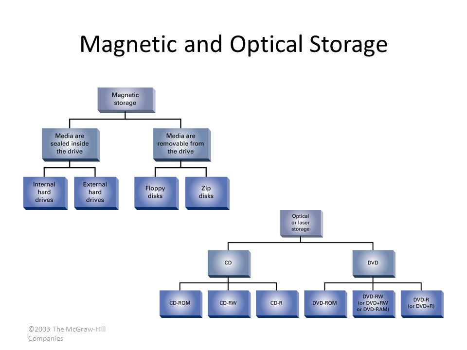 ©2003 The McGraw-Hill Companies Magnetic and Optical Storage p. 5.142 & 5.144 Fig. 5.13 & 5.16