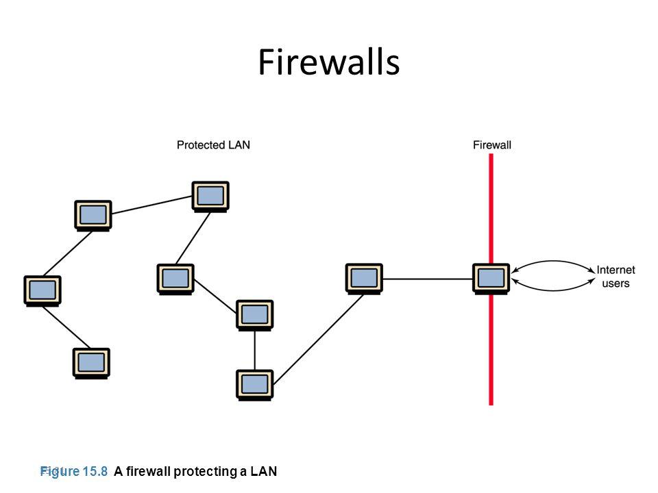 15-81 Firewalls Figure 15.8 A firewall protecting a LAN