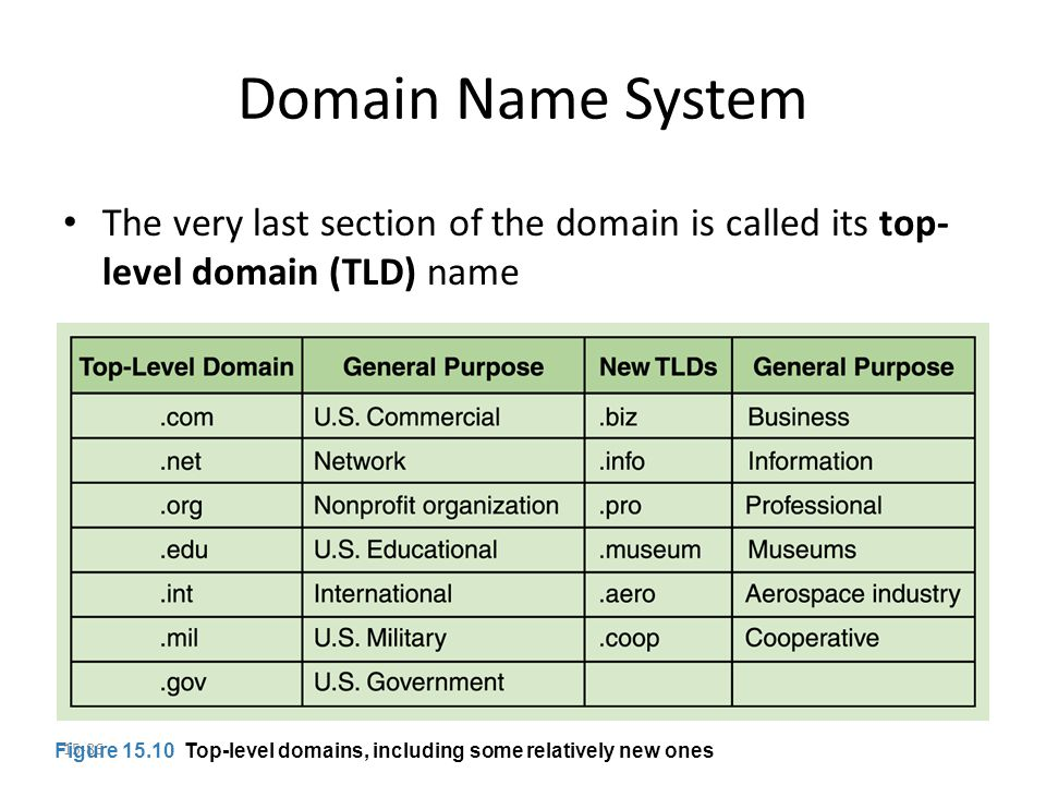 15-86 Domain Name System The very last section of the domain is called its top- level domain (TLD) name Figure 15.10 Top-level domains, including some relatively new ones
