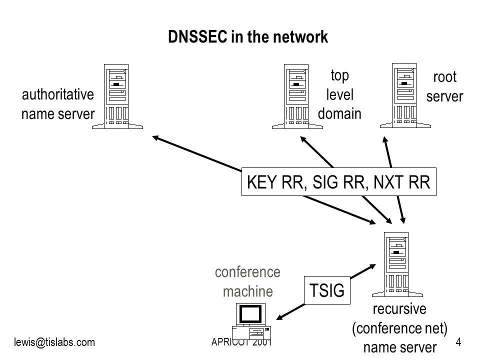 Slide 4 P R O T E C T I N G Y O U R P R I V A C Y 4lewis@tislabs.com APRICOT 2001 DNSSEC in the network root server top level domain authoritative name server recursive (conference net) name server KEY RR, SIG RR, NXT RR conference machine TSIG