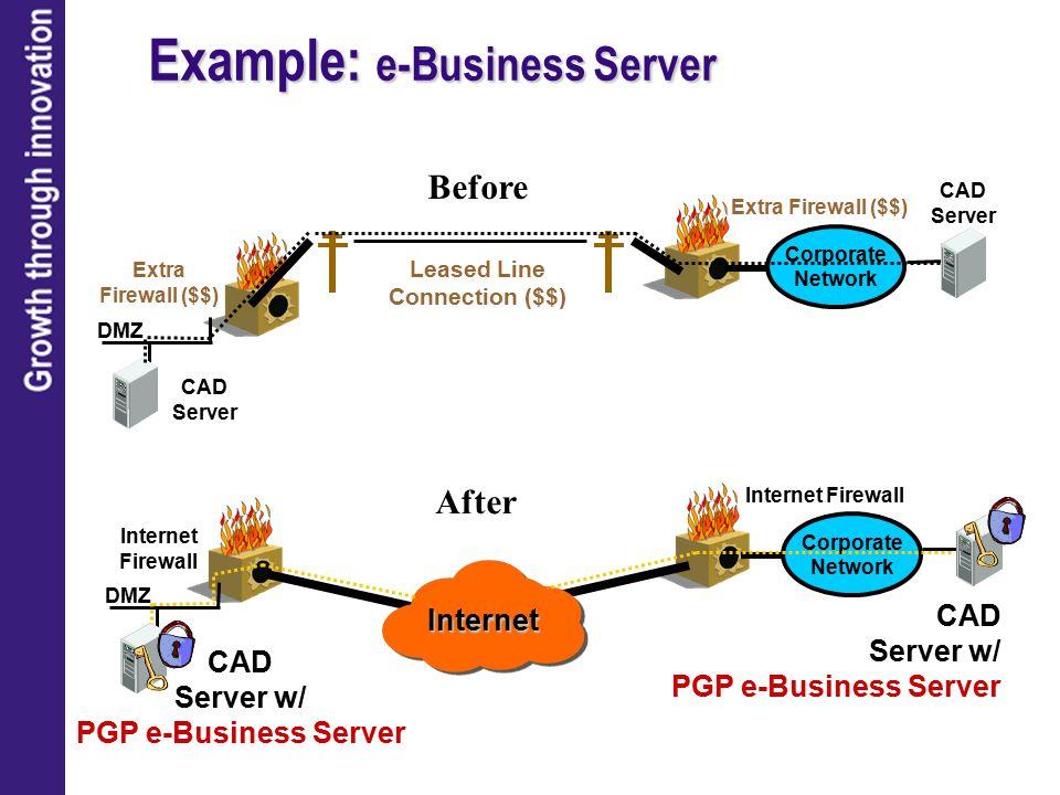 Example: e-Business Server Extra Firewall ($$) CAD Server DMZ Internet Firewall Internet Firewall Internet Extra Firewall ($$) Leased Line Connection ($$) Corporate Network CAD Server CAD Server w/ PGP e-Business Server DMZ Corporate Network Before After CAD Server w/ PGP e-Business Server