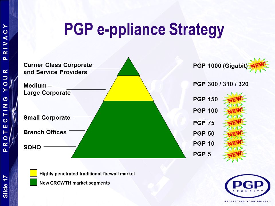 Slide 17 P R O T E C T I N G Y O U R P R I V A C Y PGP e-ppliance Strategy PGP 1000 (Gigabit) PGP 300 / 310 / 320 PGP 150 PGP 100 PGP 75 PGP 50 PGP 10