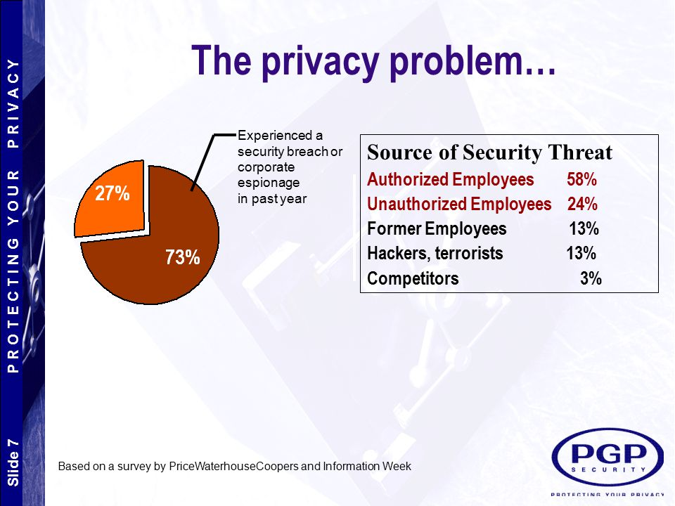 Slide 7 P R O T E C T I N G Y O U R P R I V A C Y The privacy problem… Experienced a security breach or corporate espionage in past year Source of Sec