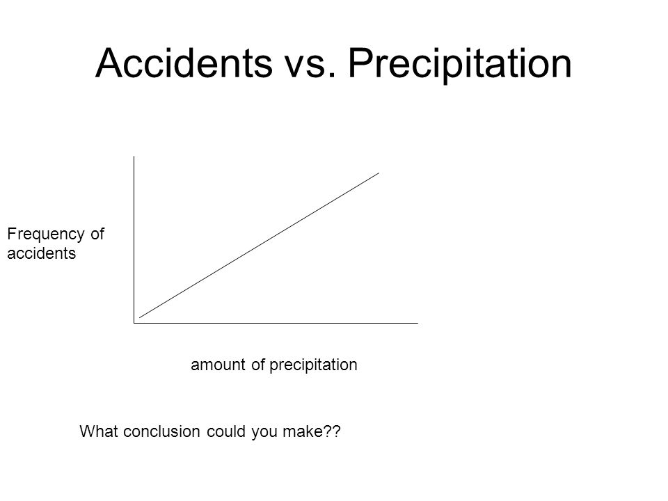 Accidents vs. Precipitation Frequency of accidents amount of precipitation What conclusion could you make??