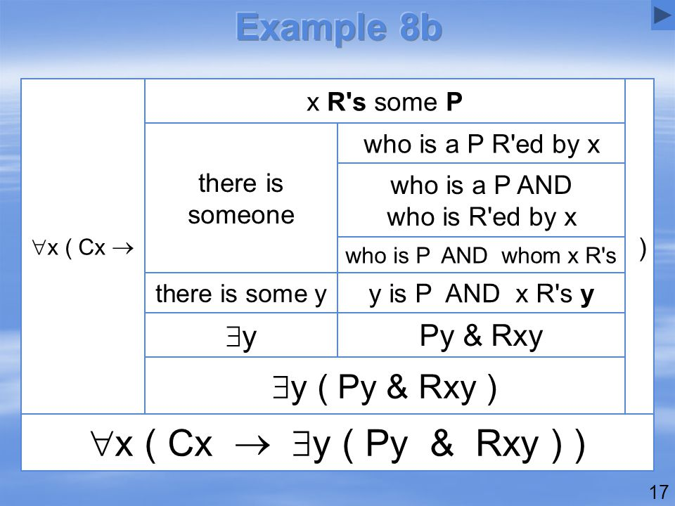 17  x ( Cx   y ( Py & Rxy ) )  y ( Py & Rxy ) Py & Rxy yy y is P AND x R s y there is some y who is P AND whom x R s who is a P AND who is R ed by x who is a P R ed by x there is someone ) x R s some P  x ( Cx 