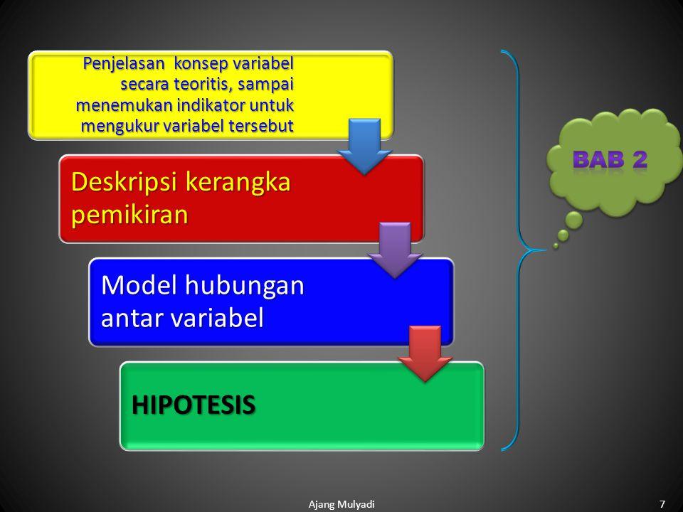 7 Penjelasan konsep variabel secara teoritis, sampai menemukan indikator untuk mengukur variabel tersebut Deskripsi kerangka pemikiran Model hubungan antar variabel HIPOTESIS