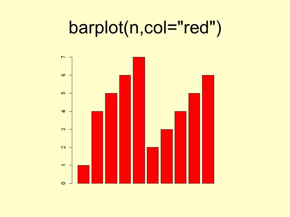 barplot(n,col= red )