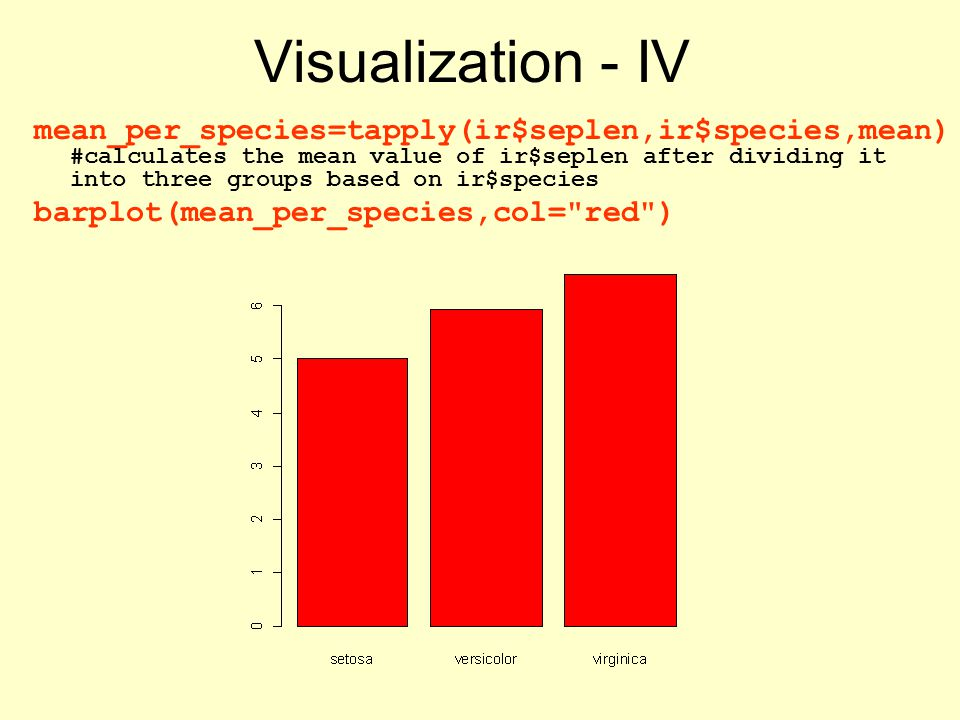 mean_per_species=tapply(ir$seplen,ir$species,mean) #calculates the mean value of ir$seplen after dividing it into three groups based on ir$species barplot(mean_per_species,col= red ) Visualization - IV