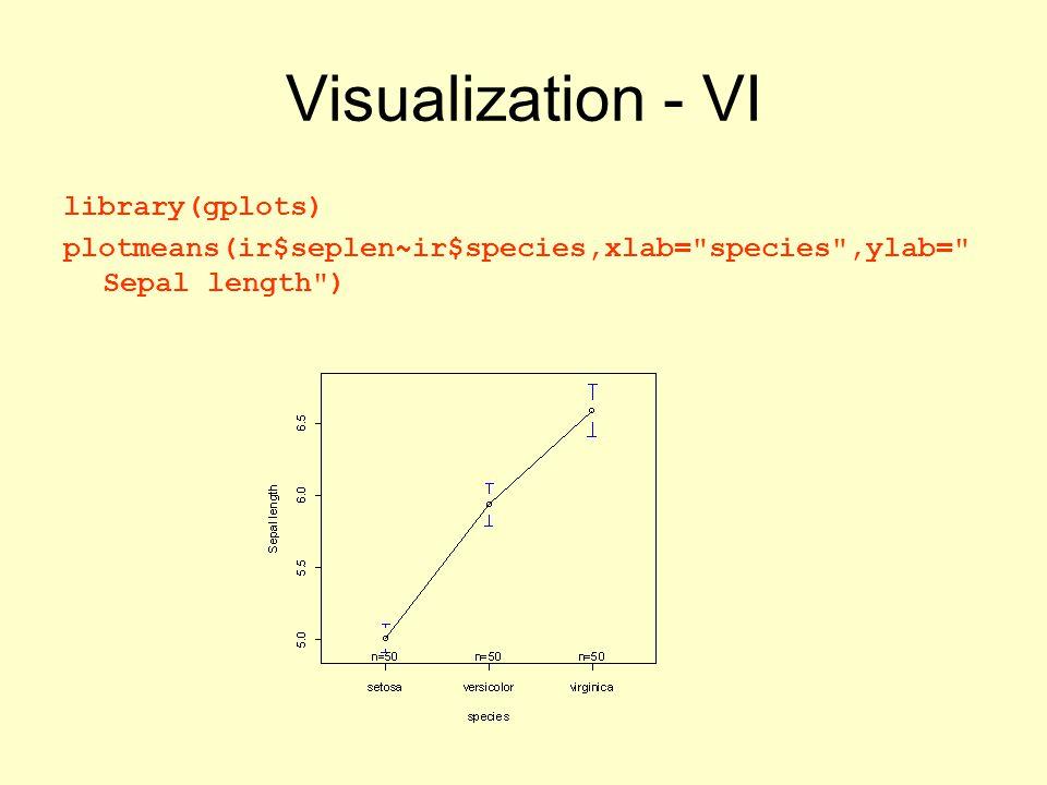 Visualization - VI library(gplots) plotmeans(ir$seplen~ir$species,xlab= species ,ylab= Sepal length )