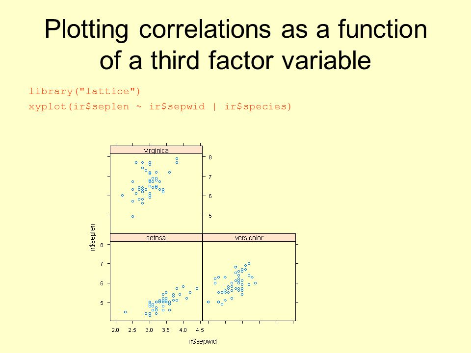 Plotting correlations as a function of a third factor variable library(