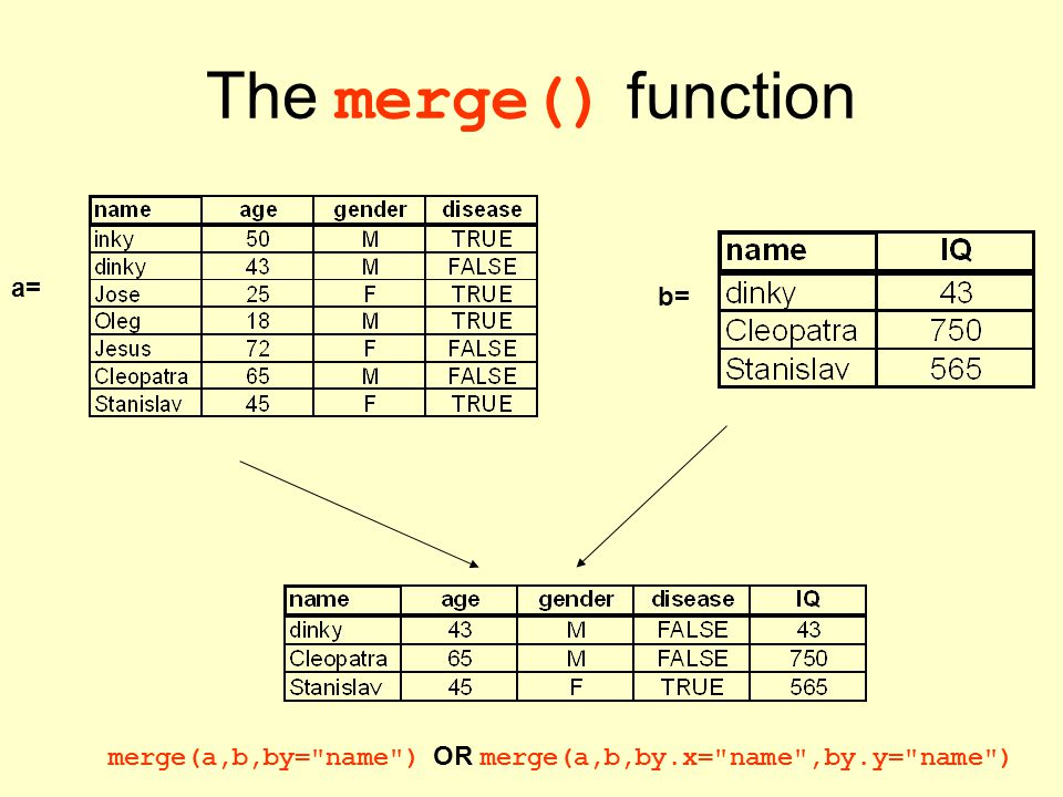 The merge() function a= b= merge(a,b,by=