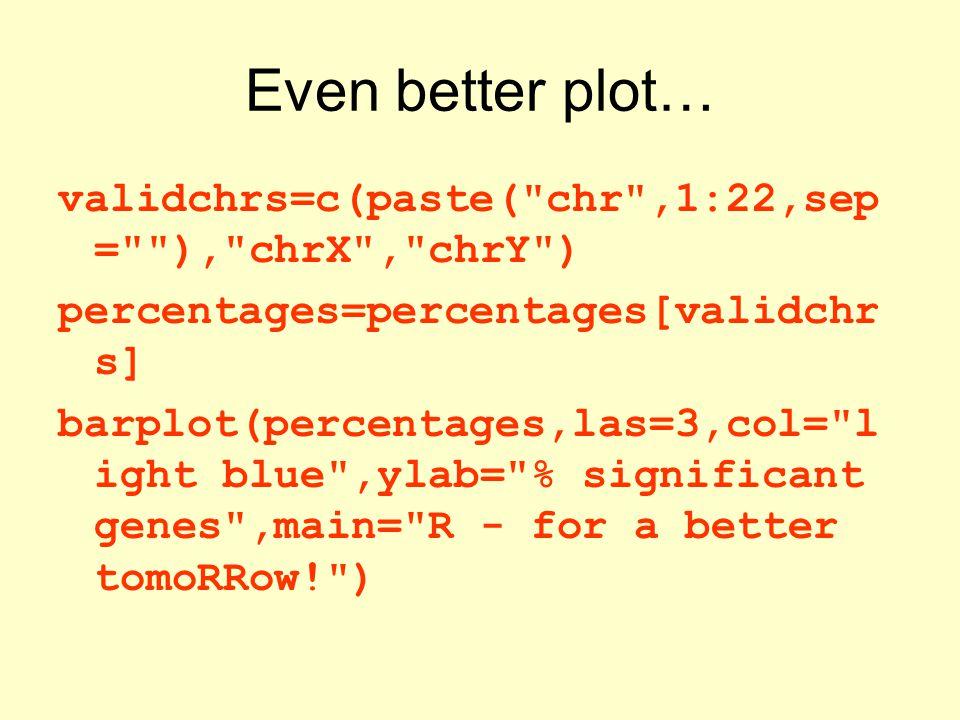 Even better plot… validchrs=c(paste(