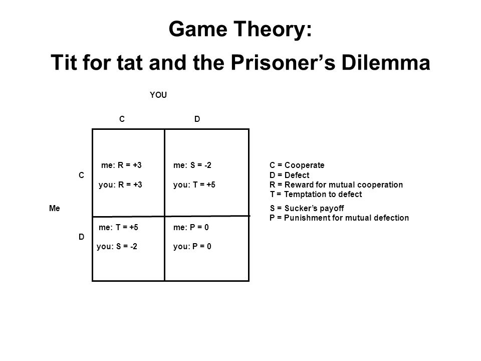 Game Theory: Tit for tat and the Prisoner's Dilemma YOU C D me: R = +3me: S = -2C = Cooperate CD = Defect you: R = +3you: T = +5R = Reward for mutual cooperation T = Temptation to defect MeS = Sucker's payoff P = Punishment for mutual defection me: T = +5me: P = 0 D you: S = -2you: P = 0