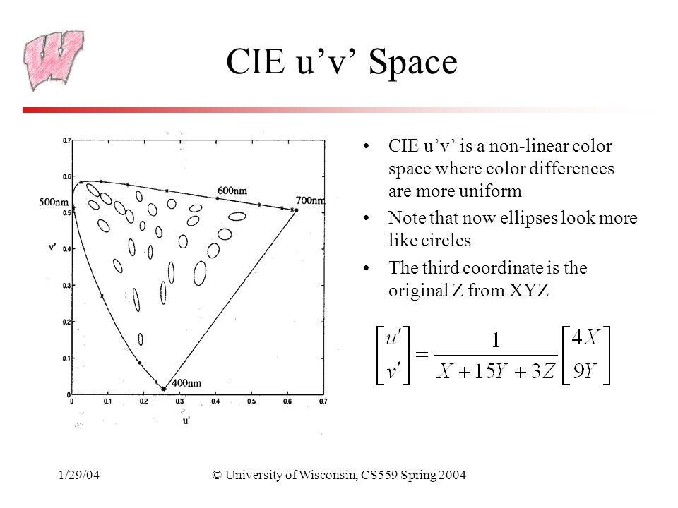 1/29/04© University of Wisconsin, CS559 Spring 2004 Violet CIE u'v' Space CIE u'v' is a non-linear color space where color differences are more uniform Note that now ellipses look more like circles The third coordinate is the original Z from XYZ