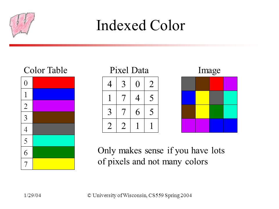1/29/04© University of Wisconsin, CS559 Spring 2004 Indexed Color Color Table 0 1 2 3 4 5 6 7 4302 1745 3765 2211 Pixel DataImage Only makes sense if you have lots of pixels and not many colors