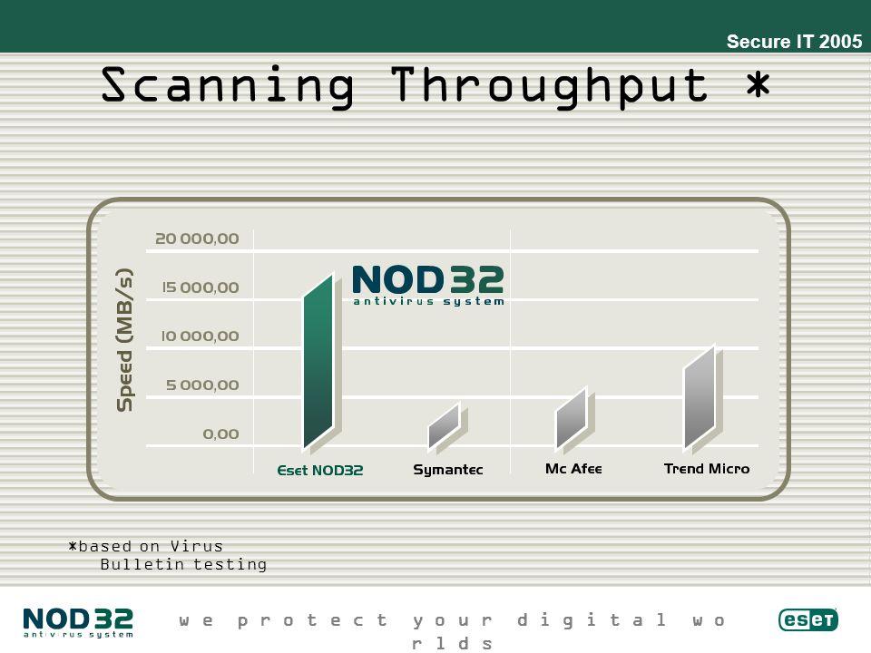 w e p r o t e c t y o u r d i g i t a l w o r l d s Secure IT 2005 Scanning Throughput * *based on Virus Bulletin testing