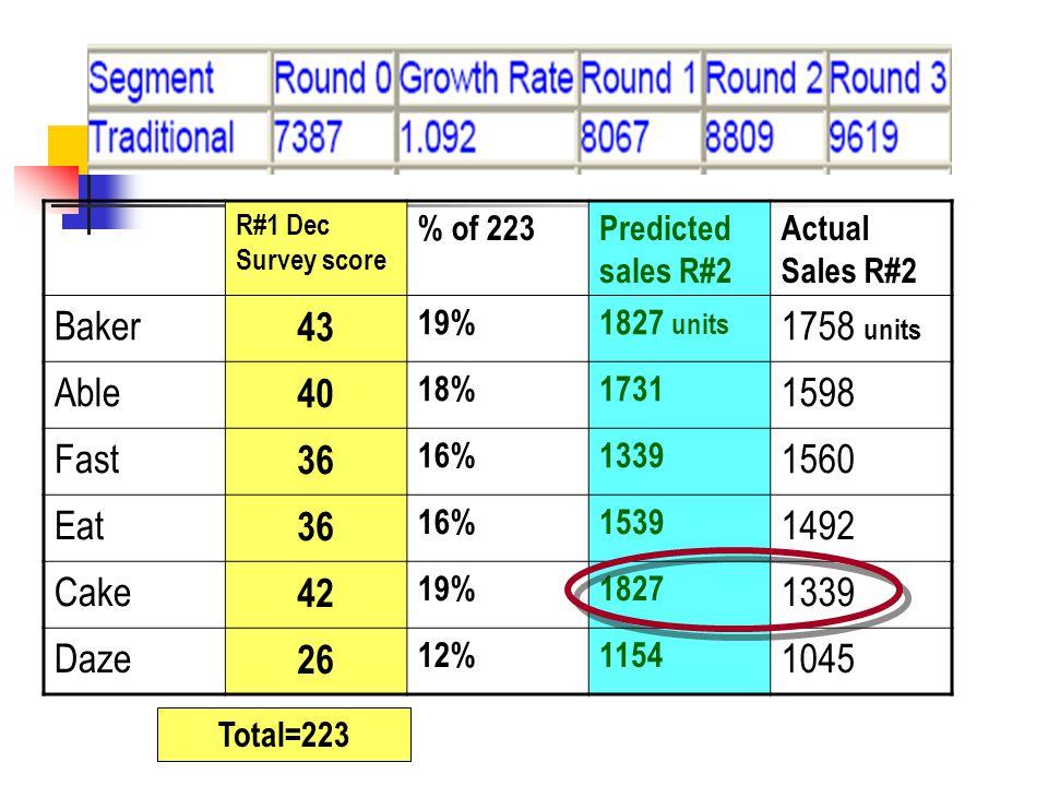 Total=223 R#1 Dec Survey score % of 223Predicted sales R#2 Actual Sales R#2 Baker 43 19%1827 units 1758 units Able 40 18%1731 1598 Fast 36 16%1339 1560 Eat 36 16%1539 1492 Cake 42 19%1827 1339 Daze 26 12%1154 1045