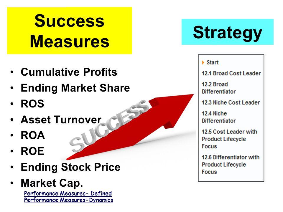 S I M U L A T I O N M A N A G E M E N T Cumulative Profits Ending Market Share ROS Asset Turnover ROA ROE Ending Stock Price Market Cap.