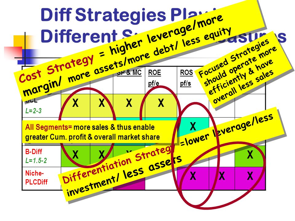 Diff Strategies Play into Different Success Measures ProfitMSSP & MCROE pf/e ROS pf/s AT s/a ROA pf/a BCL L=2-3 XXXX Cost- Niche & PLC XXX B-Diff L=1.5-2 XXXX Niche- PLCDiff XXXX Cost Strategy = higher leverage/more margin/ more assets/more debt/ less equity Differentiation Strategy =lower leverage/less investment/ less assets All Segments= more sales & thus enable greater Cum.