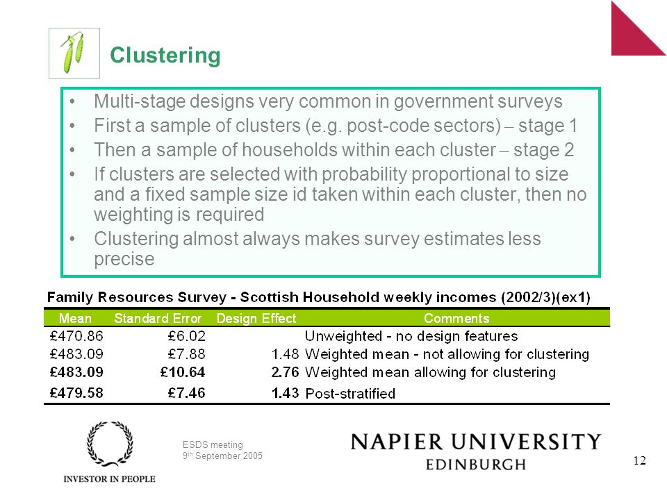 ESDS meeting 9 th September 2005 12 Clustering Multi-stage designs very common in government surveys First a sample of clusters (e.g.
