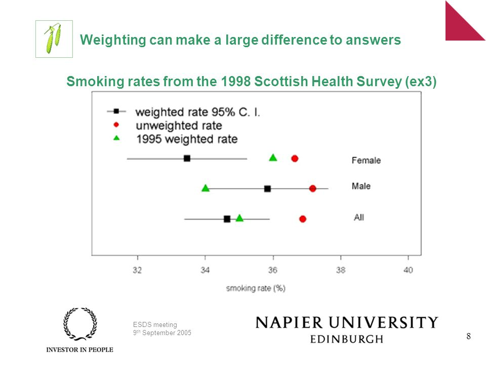 ESDS meeting 9 th September 2005 8 Weighting can make a large difference to answers Smoking rates from the 1998 Scottish Health Survey (ex3)