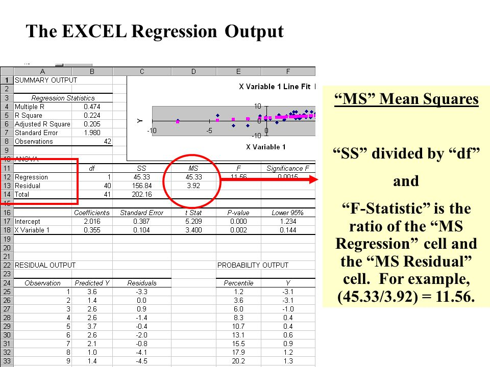 """The EXCEL Regression Output """"MS"""" Mean Squares """"SS"""" divided by """"df"""" and """"F-Statistic"""" is the ratio of the """"MS Regression"""" cell and the """"MS Residual"""" ce"""