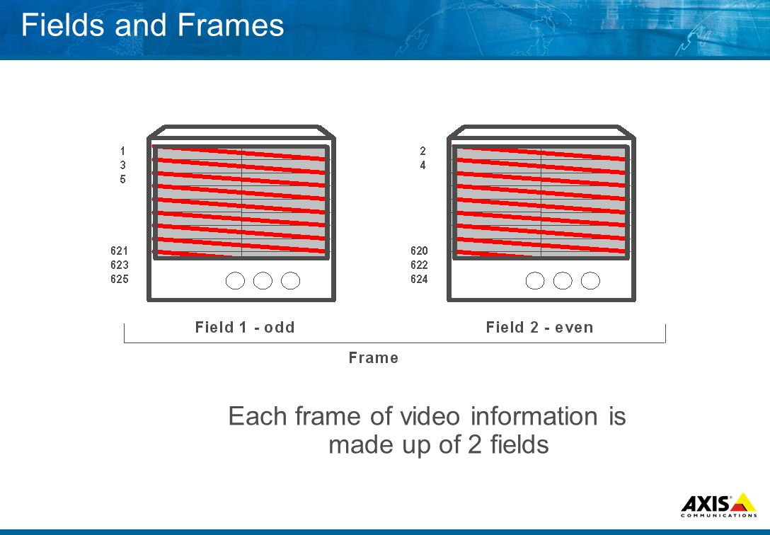 Fields and Frames Each frame of video information is made up of 2 fields