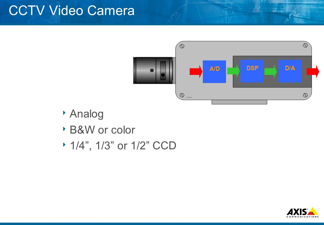 A/D D/ADSP CCTV Video Camera  Analog  B&W or color  1/4 , 1/3 or 1/2 CCD