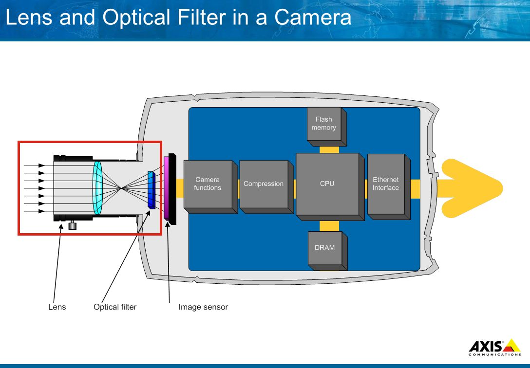 Lens and Optical Filter in a Camera
