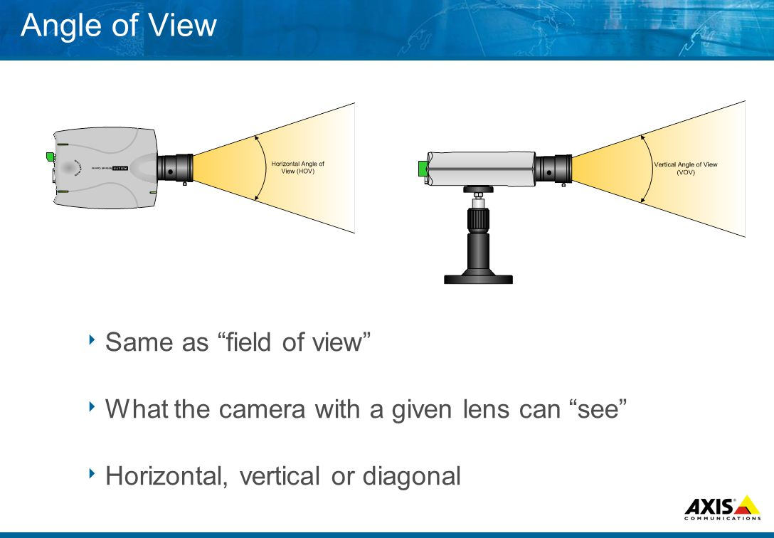 Angle of View  Same as field of view  What the camera with a given lens can see  Horizontal, vertical or diagonal