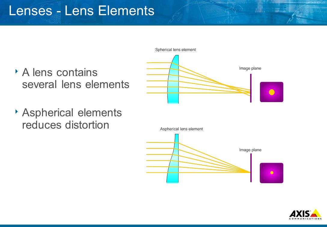 Lenses - Lens Elements  A lens contains several lens elements  Aspherical elements reduces distortion