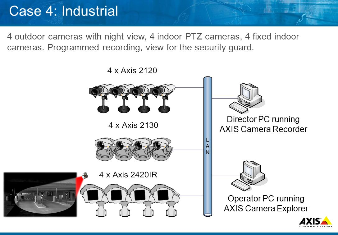 Case 4: Industrial 4 outdoor cameras with night view, 4 indoor PTZ cameras, 4 fixed indoor cameras.