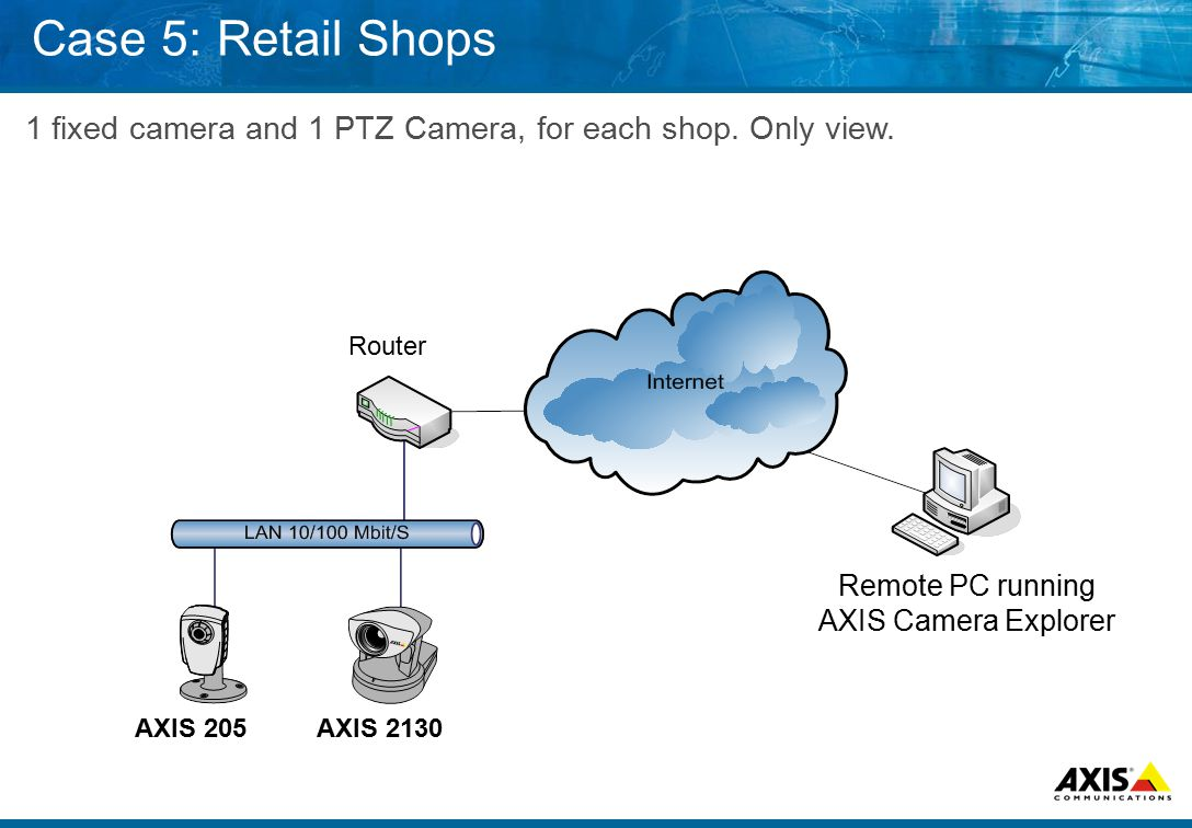 Case 5: Retail Shops 1 fixed camera and 1 PTZ Camera, for each shop.
