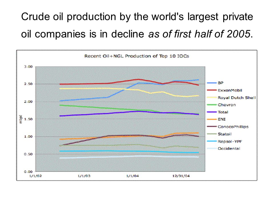 Crude oil production by the world's largest private oil companies is in decline as of first half of 2005.