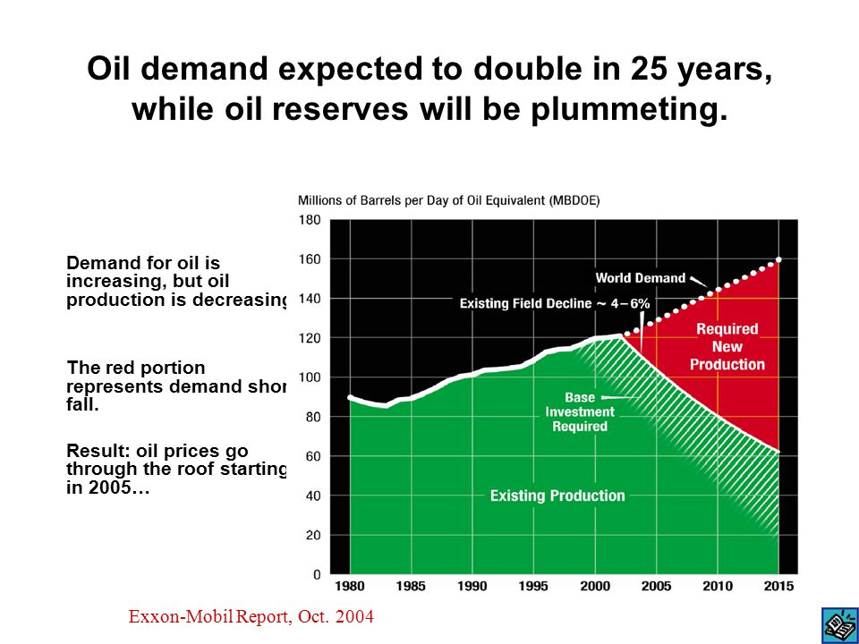 Oil demand expected to double in 25 years, while oil reserves will be plummeting. Demand for oil is increasing, but oil production is decreasing. The