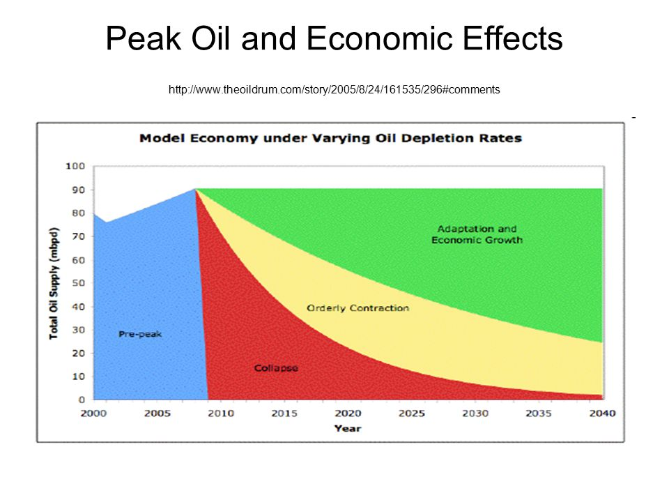 Peak Oil and Economic Effects http://www.theoildrum.com/story/2005/8/24/161535/296#comments