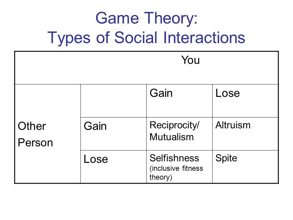 Game Theory: Types of Social Interactions You Other Person GainLose Gain Reciprocity/ Mutualism Altruism Lose Selfishness (inclusive fitness theory) S