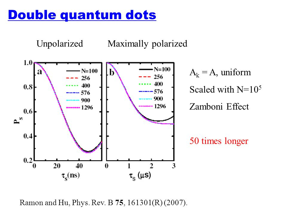 Double quantum dots Unpolarized Maximally polarized A k = A, uniform Scaled with N=10 5 Zamboni Effect 50 times longer Ramon and Hu, Phys. Rev. B 75,