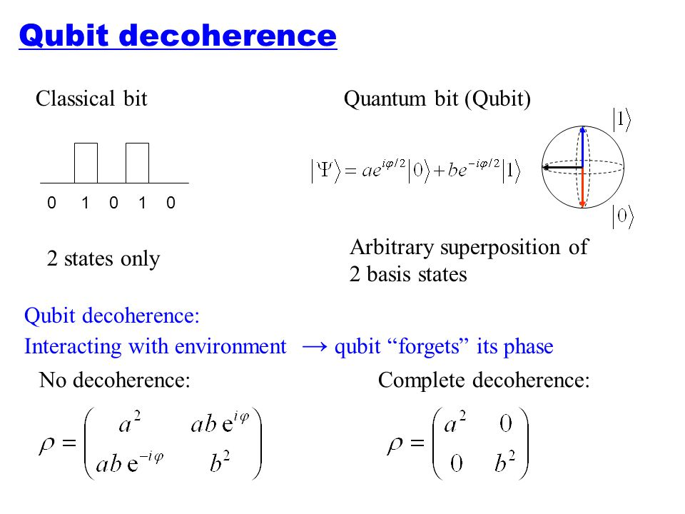 "Qubit decoherence Qubit decoherence: Interacting with environment → qubit ""forgets"" its phase No decoherence:Complete decoherence: Classical bitQuantu"