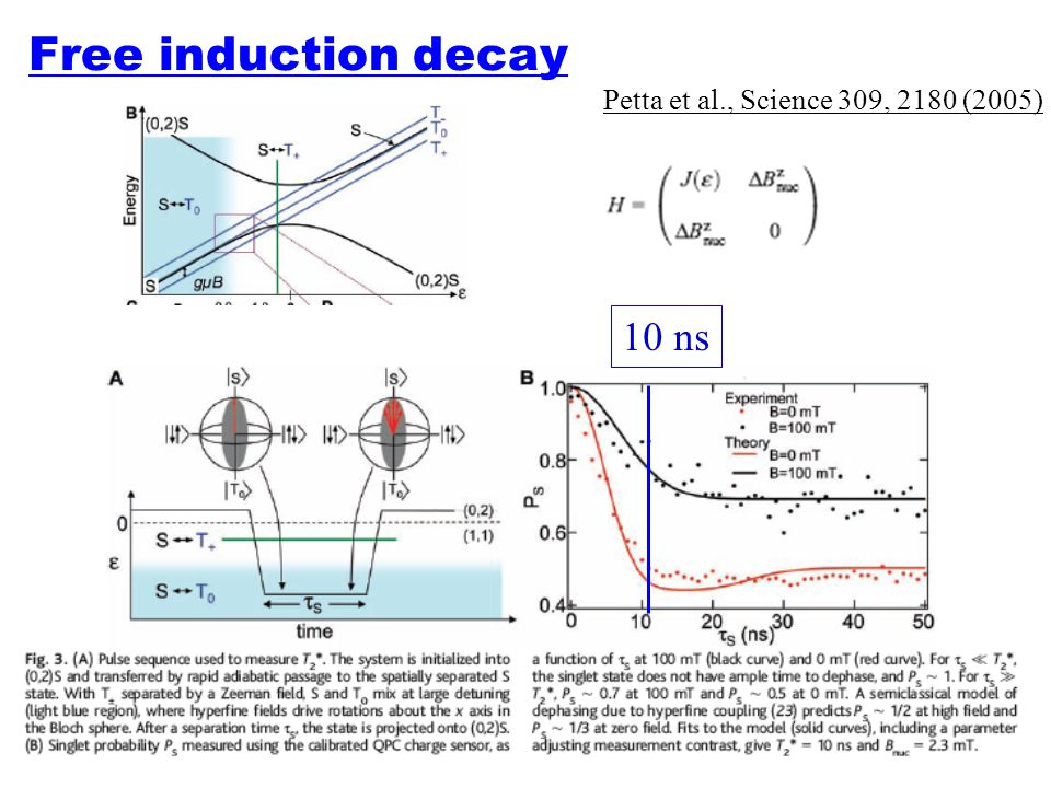 Free induction decay 10 ns Petta et al., Science 309, 2180 (2005)