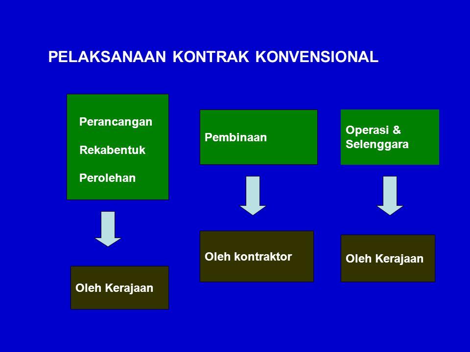 PELAKSANAAN KONTRAK KONVENSIONAL Pembinaan Oleh Kerajaan Oleh kontraktor Perancangan Rekabentuk Perolehan Operasi & Selenggara Oleh Kerajaan