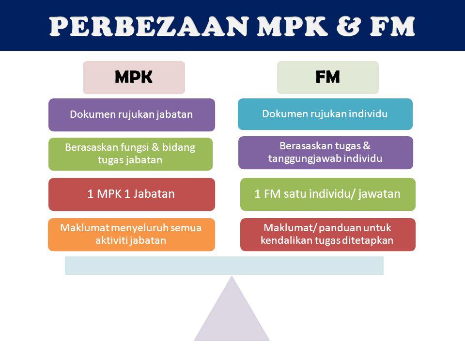 MPKFM Maklumat/ panduan untuk kendalikan tugas ditetapkan 1 FM satu individu/ jawatan Berasaskan tugas & tanggungjawab individu Dokumen rujukan indivi
