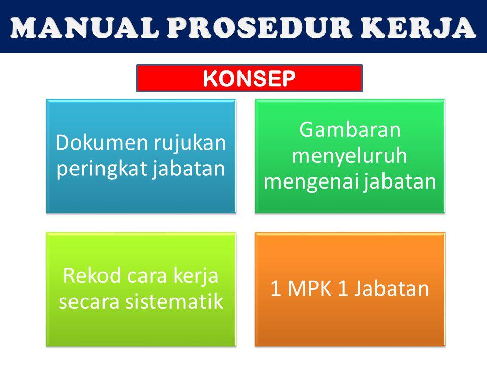 Dokumen rujukan peringkat jabatan Gambaran menyeluruh mengenai jabatan Rekod cara kerja secara sistematik 1 MPK 1 Jabatan KONSEP