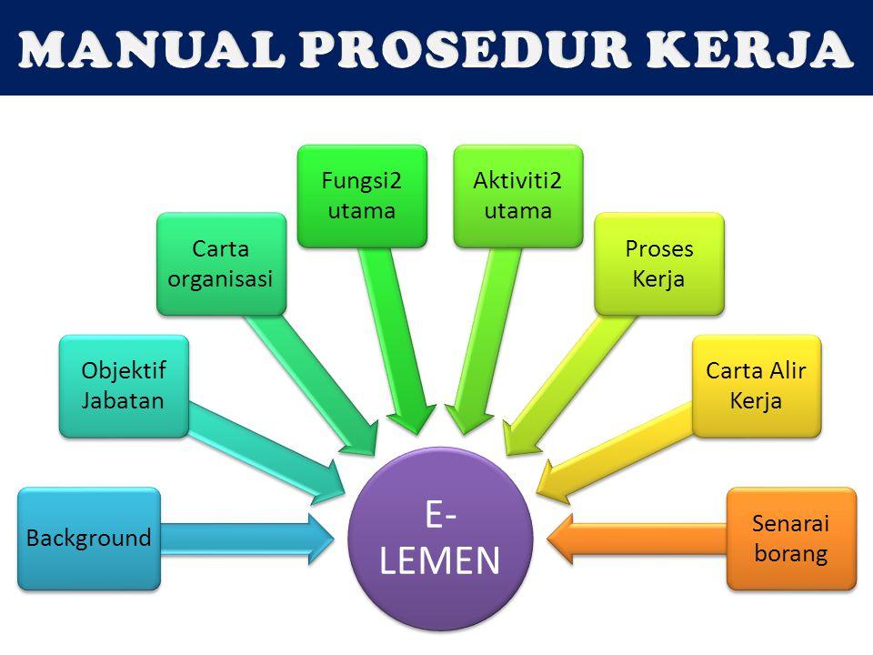 E- LEMEN Background Objektif Jabatan Carta organisasi Fungsi2 utama Aktiviti2 utama Proses Kerja Carta Alir Kerja Senarai borang