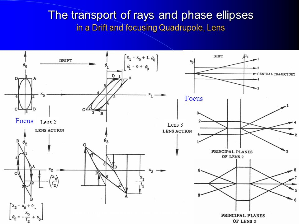 Transport of 6-dim  Matrix Consider the 6-dim.
